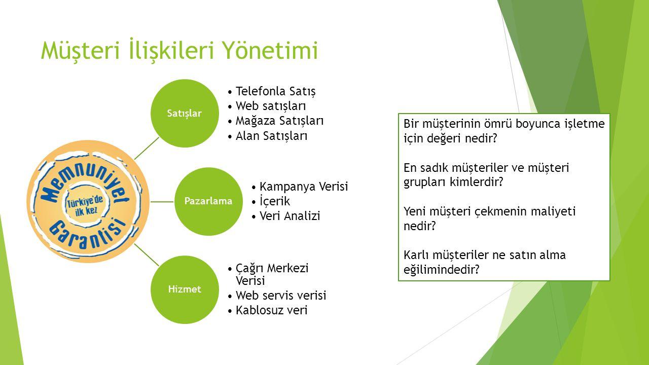 Müşteri İlişkileri Yönetimi Yazılımı  Çok farklı uygulamalarla karşılaşmak mümkündür.