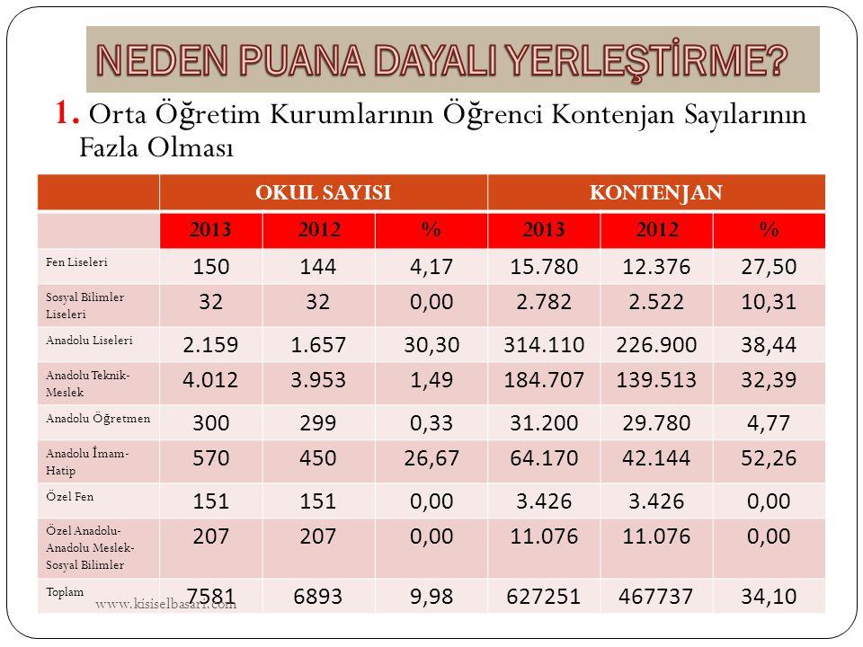 SAKARYA Sakarya Cemil Meriç Sosyal Bilimler lisesi Özel Zaim I ş ık Anadolu Lisesi SAMSUN Özel Feza Fen Lisesi Samsun İ.