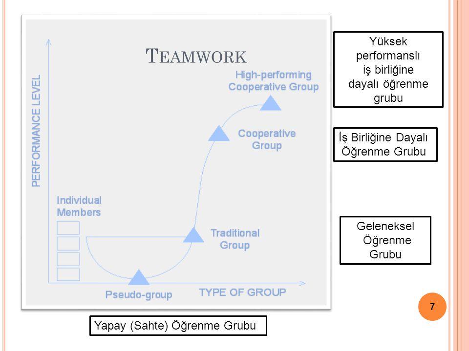 7 T EAMWORK Yapay (Sahte) Öğrenme Grubu Geleneksel Öğrenme Grubu İş Birliğine Dayalı Öğrenme Grubu Yüksek performanslı iş birliğine dayalı öğrenme gru