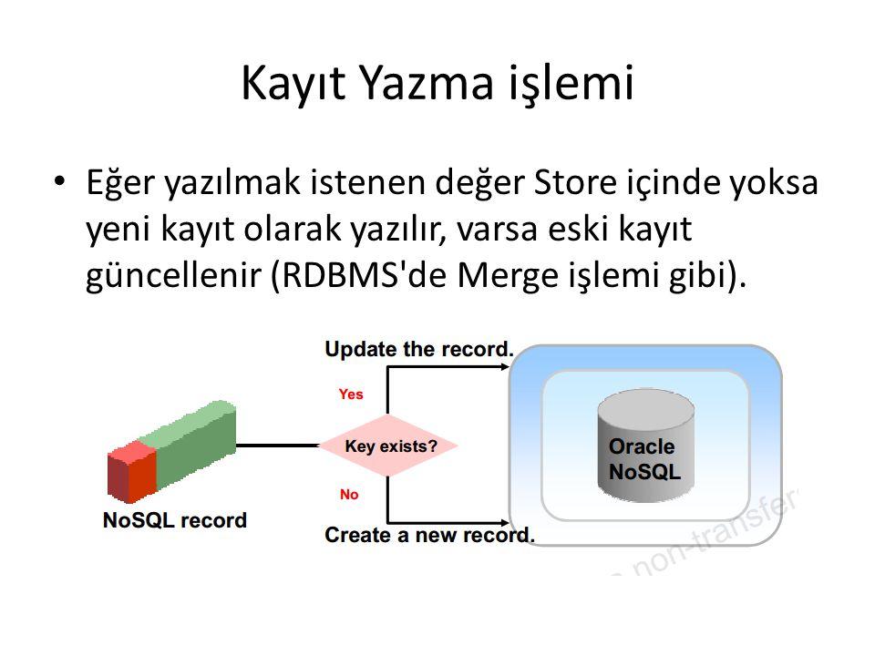 Kayıt Yazma işlemi Eğer yazılmak istenen değer Store içinde yoksa yeni kayıt olarak yazılır, varsa eski kayıt güncellenir (RDBMS'de Merge işlemi gibi)