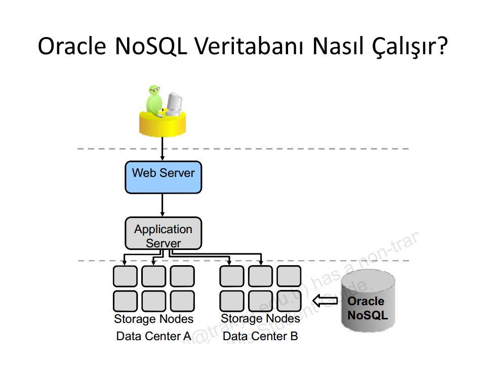 Oracle NoSQL VT için uygulama geliştirme Uygulama geliştirirken 3 temel kavram dikkate alınmalıdır: – Consistency (tutarlılık): Master ve Replica düğümlerindeki kayıtların birbiri ile tutarlı olması – Durability (dayanıklılık): Veritabanında bir hata oluştuğunda verinin kaybolmaması – Versioning (güncelleme zamanı): Kayıt eklendiğinde ve güncellendiğinde zaman bilgisi tutma VTYS1-Ders1 de Hareket Yöneticisinden bahsederken belirttiğimiz ACID (Atomicity, Consistency, Isolation, Durability) kavramında bunlardan ikisi yer almaktaydı.