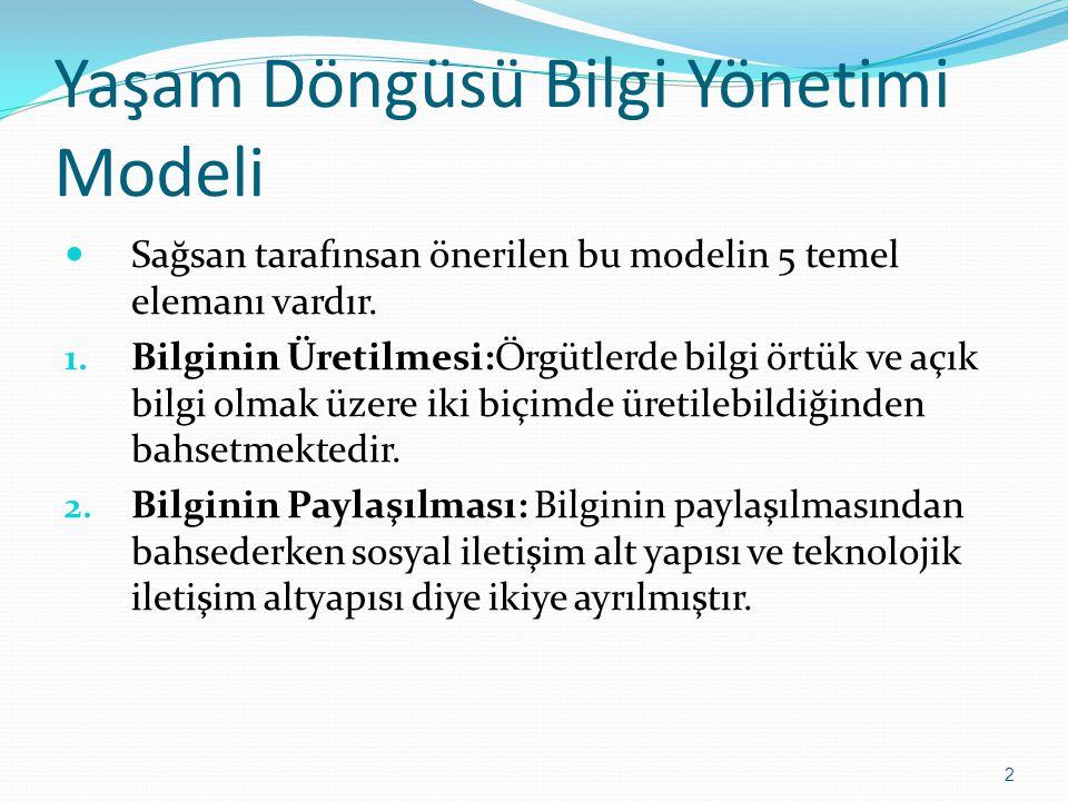 2 Yaşam Döngüsü Bilgi Yönetimi Modeli Sağsan tarafınsan önerilen bu modelin 5 temel elemanı vardır.
