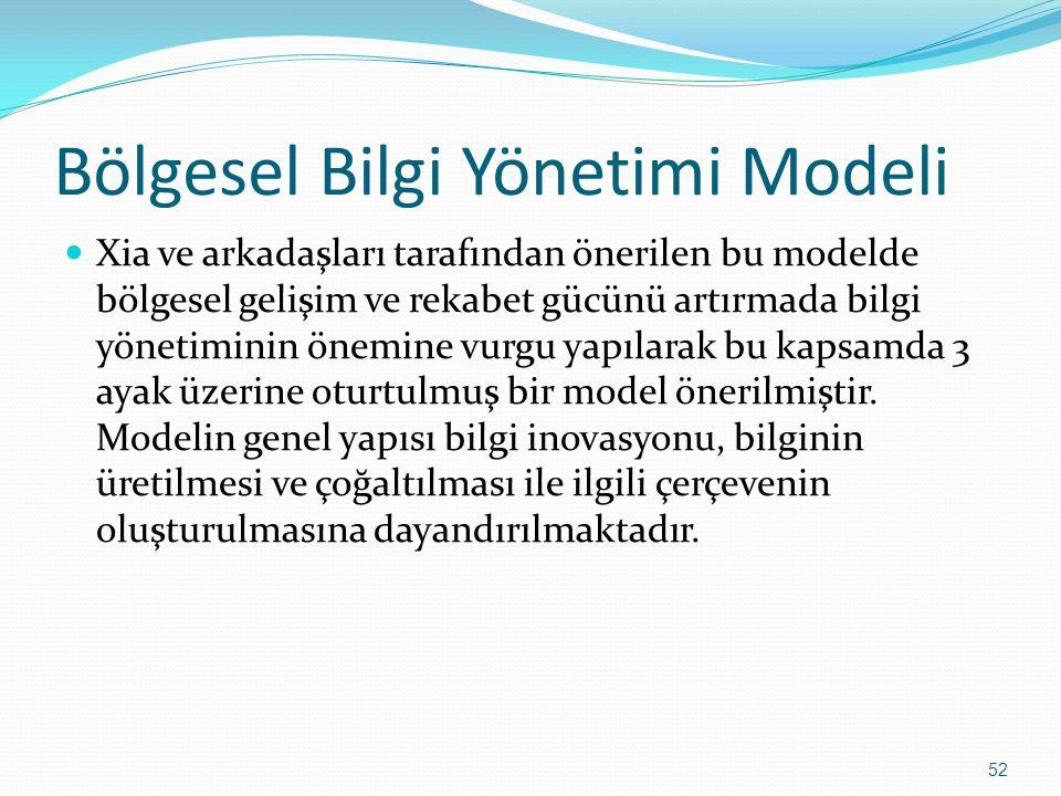 52 Bölgesel Bilgi Yönetimi Modeli Xia ve arkadaşları tarafından önerilen bu modelde bölgesel gelişim ve rekabet gücünü artırmada bilgi yönetiminin önemine vurgu yapılarak bu kapsamda 3 ayak üzerine oturtulmuş bir model önerilmiştir.