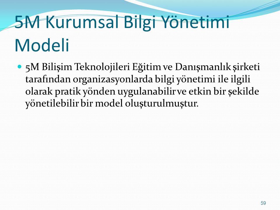 59 5M Kurumsal Bilgi Yönetimi Modeli 5M Bilişim Teknolojileri Eğitim ve Danışmanlık şirketi tarafından organizasyonlarda bilgi yönetimi ile ilgili olarak pratik yönden uygulanabilir ve etkin bir şekilde yönetilebilir bir model oluşturulmuştur.