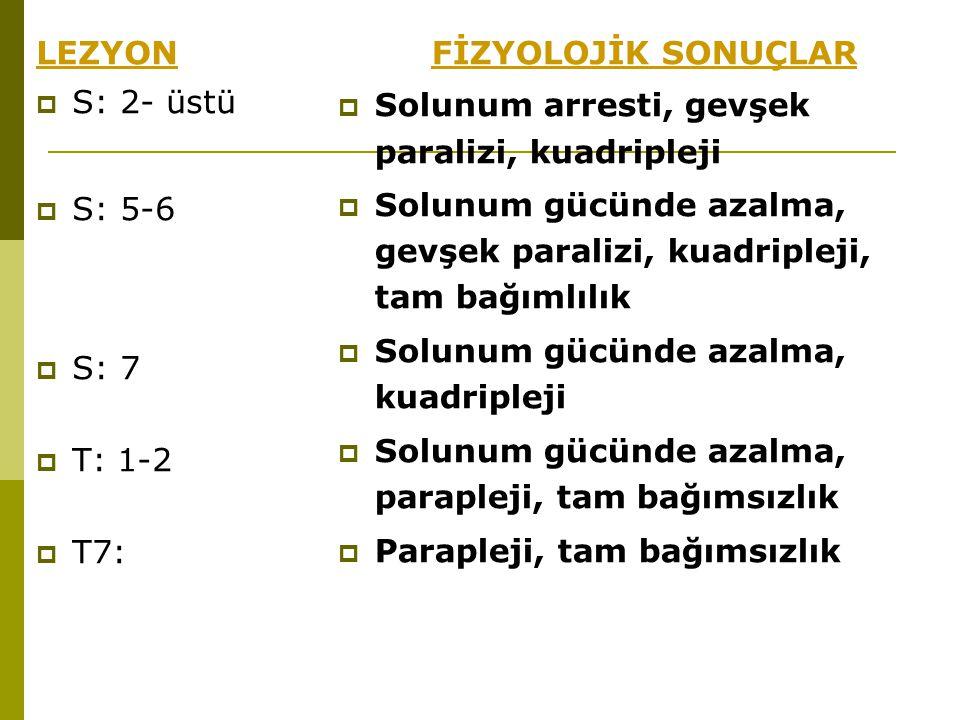 LEZYON  S: 2- üstü  S: 5-6  S: 7  T: 1-2  T7: FİZYOLOJİK SONUÇLAR  Solunum arresti, gevşek paralizi, kuadripleji  Solunum gücünde azalma, gevşe