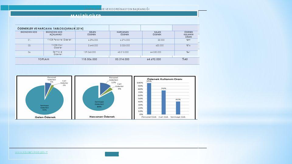 53.314.00064.692.000%45%45 YATIRIM İZLEME VE KOORDİNASYON BAŞKANLIĞI MALİ BİLGİLER ÖDENEKLER VE HARCAMA TABLOSU(ARALIK 2014) TOPLAM118.006.000 w.kayse
