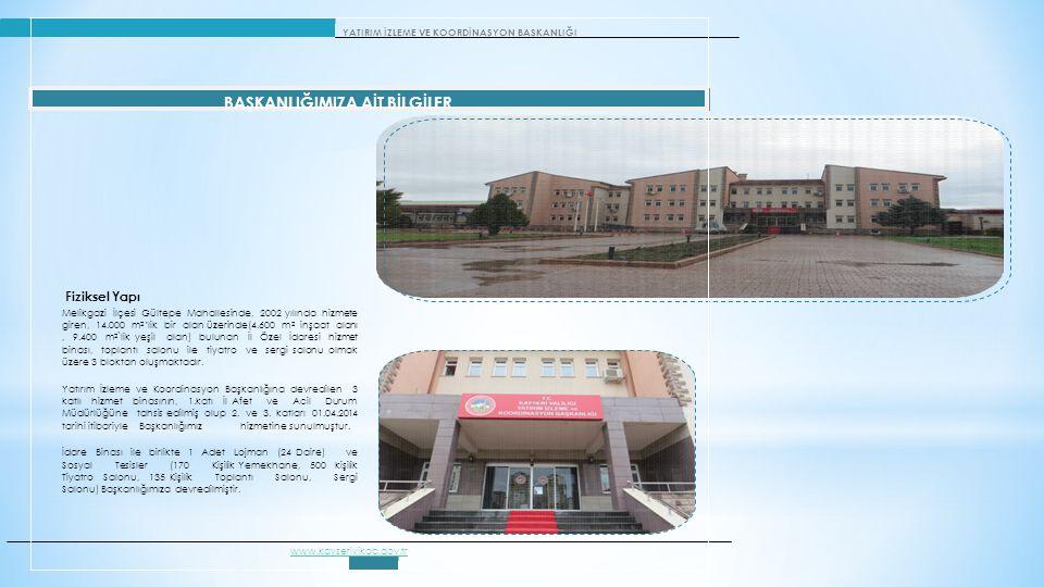 YATIRIM İZLEME VE KOORDİNASYON BAŞKANLIĞI BAŞKANLIĞIMIZA AİT BİLGİLER Fiziksel Yapı Melikgazi İlçesi Gültepe Mahallesinde, 2002 yılında hizmete giren, 14.000 m 2 'lik bir alan üzerinde(4.600 m 2 inşaat alanı, 9.400 m 2 `lik yeşil alan) bulunan İl Özel İdaresi hizmet binası, toplantı salonu ile tiyatro ve sergi salonu olmak üzere 3 bloktan oluşmaktadır.