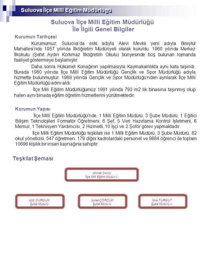 Suluova İlçe Milli Eğitim Müdürlüğü İlçe Milli Eğitim Müdürlüğü Personel Durumu S.NÜNVANLAR MEVCUT PERSONEL 1 İlçe Milli Eğitim MüdürüAhmet DAVU 2 Şube Müdürleri Aziz DURGUN İdris TURGUT İsmet ÇÖRDÜK 3 Eğitici Bilişim Teknolojileri Formatörü 1 4 Şef 6 5 Memur 12 6 Veri Hazırlama Kontrol İşletmeni 5 7 Yardımcı Hizmetler 5 9 Teknisyen Yardımcısı 1 10 Şoför 2 TOPLAM35