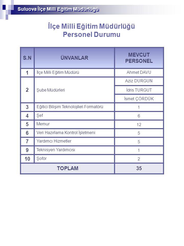 Suluova İlçe Milli Eğitim Müdürlüğü Yönetici ve Öğretmen Personel Durumu YÖNETİCİ SAYILARI ÜNVANLAR BRANŞLAR TOPLAM SINIF ÖĞRETMENLİĞİ OKUL ÖNCESİ REHBERLİK DİĞER BRANŞLAR Müdür7111423 Müdür Başyardımcısı167 Müdür Yardımcısı 1323550 Yöneticiler Toplamı 21145680 Suluova İlçe Milli Eğitim Müdürlüğü ÖĞRETMEN SAYILARI ÜNVANLAR BRANŞLAR TOPLAM SINIF ÖĞRETMENLİĞİ OKUL ÖNCESİ REHBERLİK DİĞER BRANŞLAR Kadrolu Öğretmen1764519307547 Sözleşmeli Öğretmen Ücretli Öğretmen243945 Öğretmenler Toplamı 1784919346592