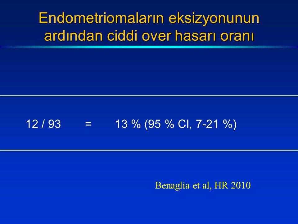 Endometriomaların eksizyonunun ardından ciddi over hasarı oranı 12 / 93=13 % (95 % CI, 7-21 %) Benaglia et al, HR 2010