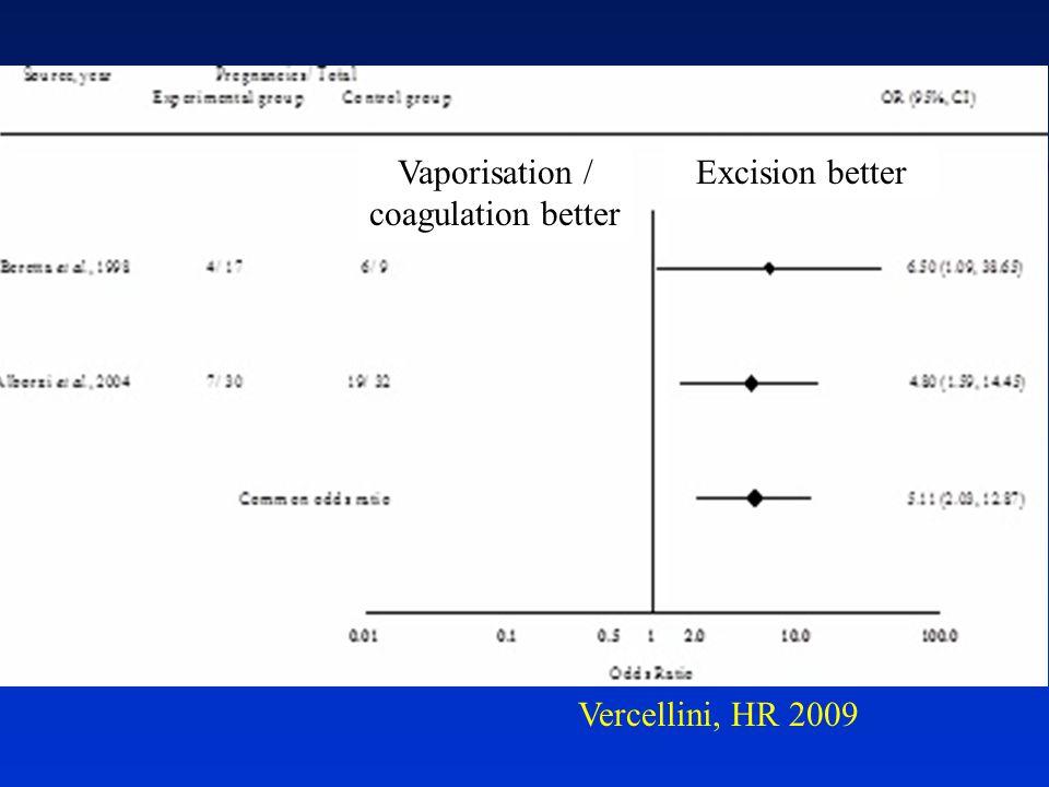 Vaporisation / coagulation better Excision better Vercellini, HR 2009