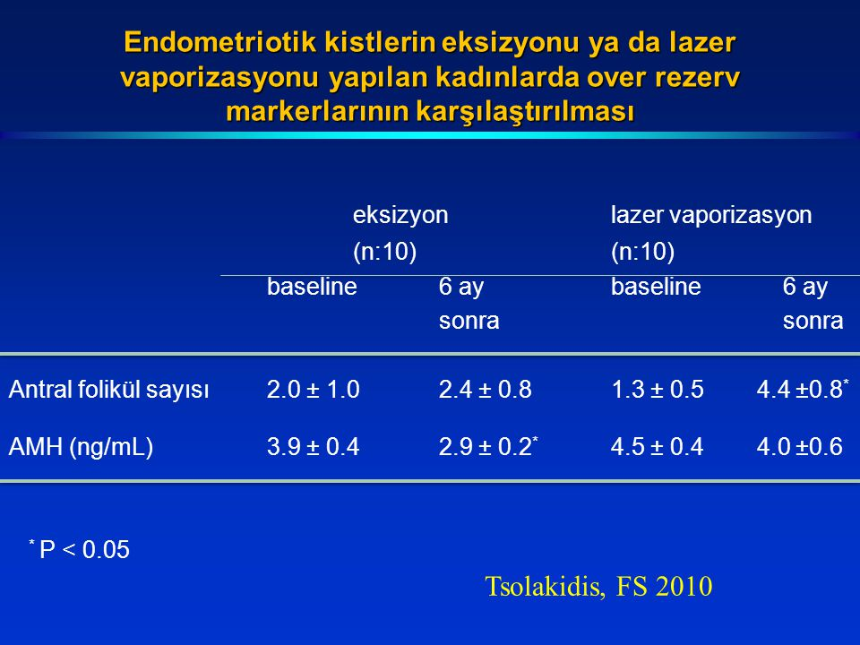 Endometriotik kistlerin eksizyonu ya da lazer vaporizasyonu yapılan kadınlarda over rezerv markerlarının karşılaştırılması eksizyonlazer vaporizasyon(n:10) baseline6 ay sonra Antral folikül sayısı2.0 ± 1.02.4 ± 0.81.3 ± 0.5 4.4 ±0.8 * AMH (ng/mL)3.9 ± 0.42.9 ± 0.2 * 4.5 ± 0.4 4.0 ±0.6 * P < 0.05 Tsolakidis, FS 2010