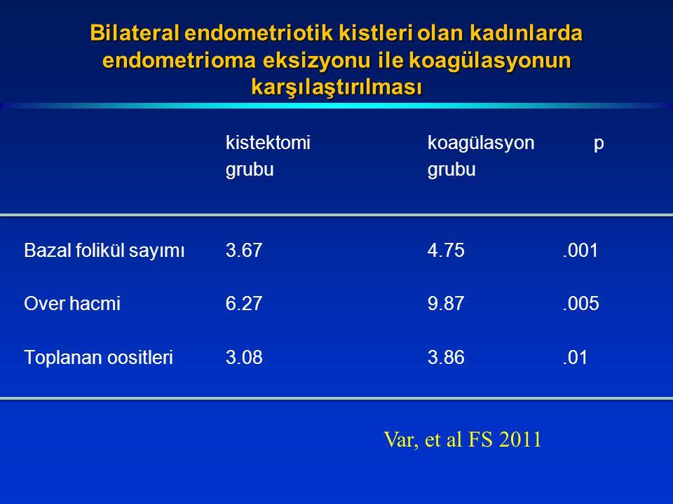 Bilateral endometriotik kistleri olan kadınlarda endometrioma eksizyonu ile koagülasyonun karşılaştırılması kistektomikoagülasyon pgrubu Bazal folikül sayımı3.674.75.001 Over hacmi6.279.87.005 Toplanan oositleri3.083.86.01 Var, et al FS 2011