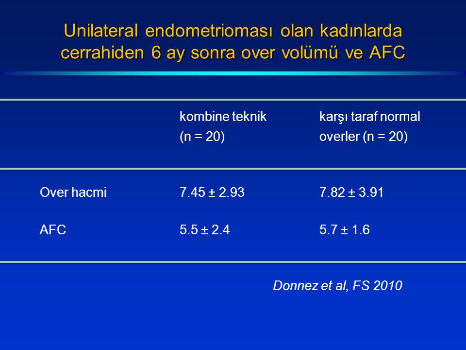 Unilateral endometrioması olan kadınlarda cerrahiden 6 ay sonra over volümü ve AFC kombine teknikkarşı taraf normal (n = 20)overler (n = 20) Over hacmi7.45 ± 2.937.82 ± 3.91 AFC5.5 ± 2.45.7 ± 1.6 Donnez et al, FS 2010