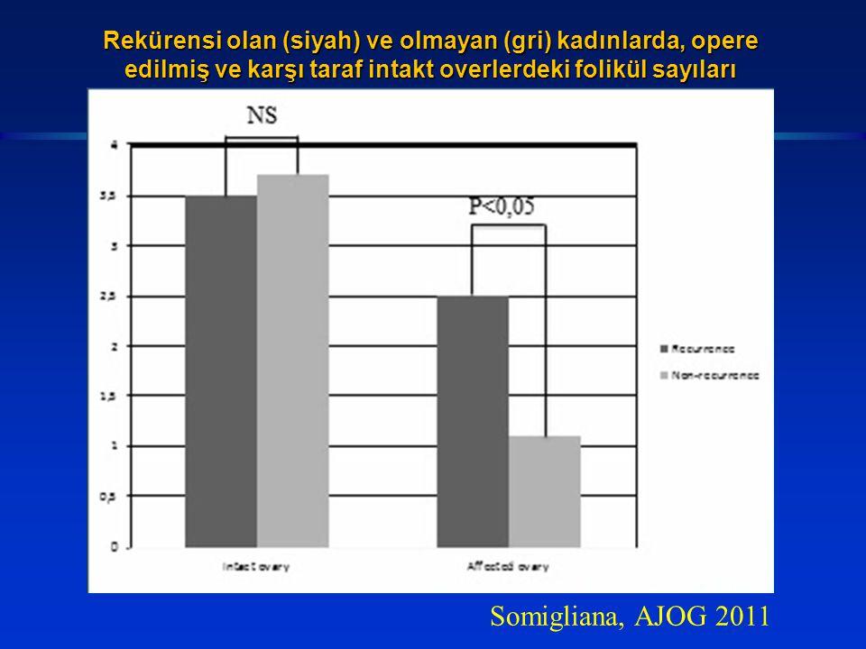 Rekürensi olan (siyah) ve olmayan (gri) kadınlarda, opere edilmiş ve karşı taraf intakt overlerdeki folikül sayıları Somigliana, AJOG 2011