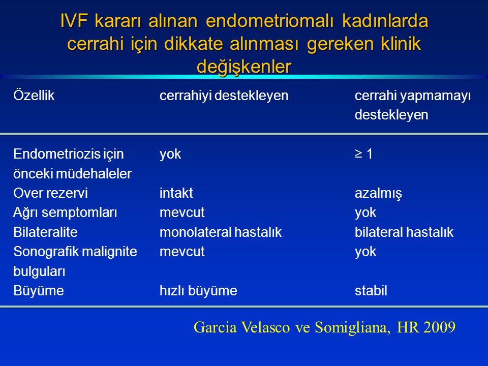 IVF kararı alınan endometriomalı kadınlarda cerrahi için dikkate alınması gereken klinik değişkenler Özellikcerrahiyi destekleyencerrahi yapmamayı destekleyen Endometriozis içinyok≥ 1 önceki müdehaleler Over rezerviintaktazalmış Ağrı semptomlarımevcutyok Bilateralitemonolateral hastalıkbilateral hastalık Sonografik malignitemevcutyok bulguları Büyümehızlı büyümestabil Garcia Velasco ve Somigliana, HR 2009