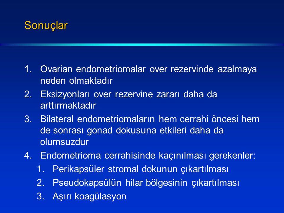 Sonuçlar 1.Ovarian endometriomalar over rezervinde azalmaya neden olmaktadır 2.Eksizyonları over rezervine zararı daha da arttırmaktadır 3.Bilateral endometriomaların hem cerrahi öncesi hem de sonrası gonad dokusuna etkileri daha da olumsuzdur 4.Endometrioma cerrahisinde kaçınılması gerekenler: 1.Perikapsüler stromal dokunun çıkartılması 2.Pseudokapsülün hilar bölgesinin çıkartılması 3.Aşırı koagülasyon
