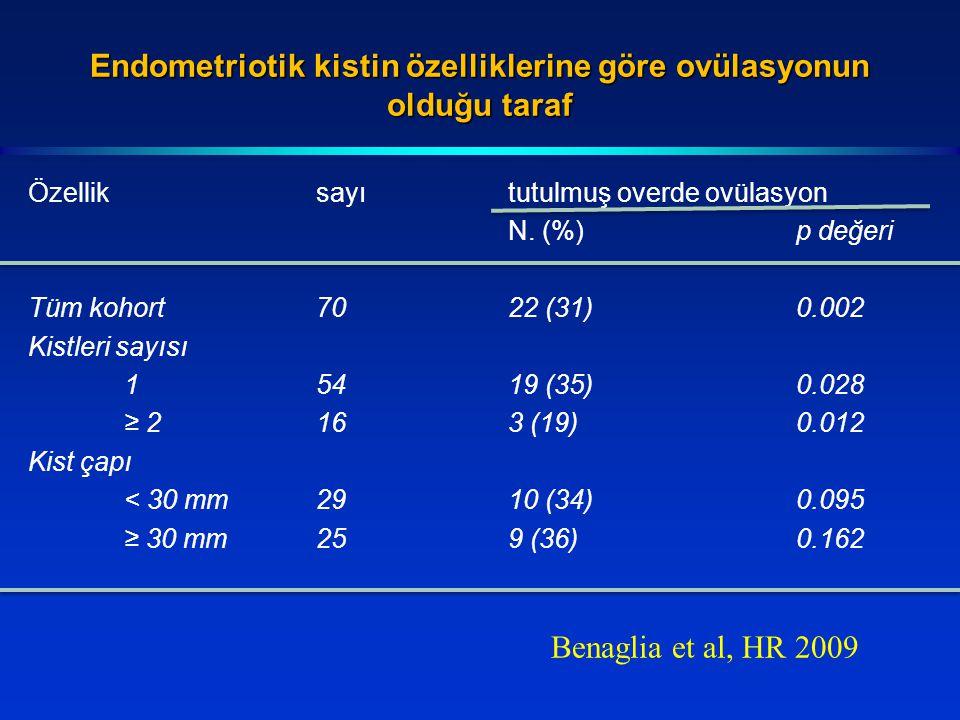 Endometriotik kistin özelliklerine göre ovülasyonun olduğu taraf Özelliksayıtutulmuş overde ovülasyon N. (%)p değeri Tüm kohort7022 (31)0.002 Kistleri