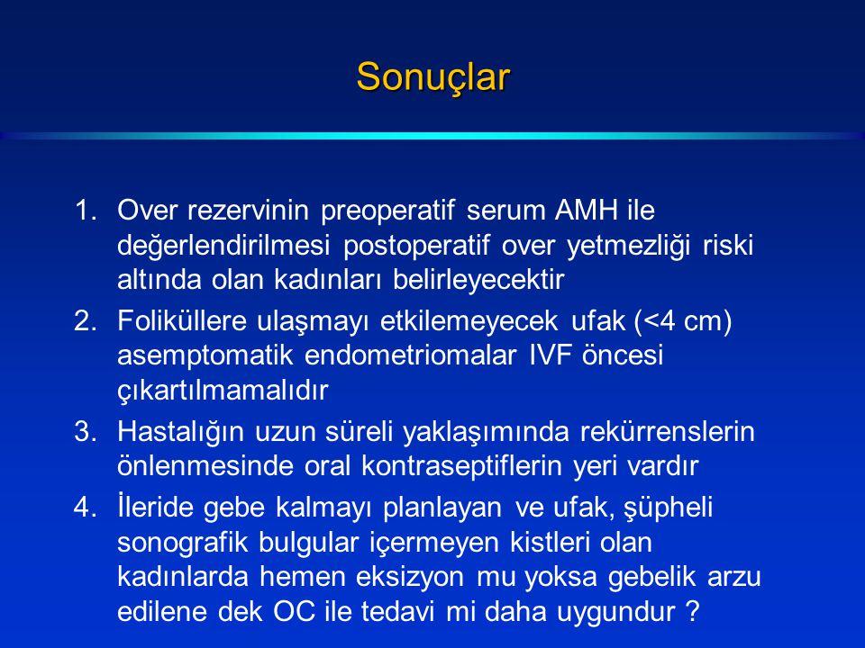Sonuçlar 1.Over rezervinin preoperatif serum AMH ile değerlendirilmesi postoperatif over yetmezliği riski altında olan kadınları belirleyecektir 2.Foliküllere ulaşmayı etkilemeyecek ufak (<4 cm) asemptomatik endometriomalar IVF öncesi çıkartılmamalıdır 3.Hastalığın uzun süreli yaklaşımında rekürrenslerin önlenmesinde oral kontraseptiflerin yeri vardır 4.İleride gebe kalmayı planlayan ve ufak, şüpheli sonografik bulgular içermeyen kistleri olan kadınlarda hemen eksizyon mu yoksa gebelik arzu edilene dek OC ile tedavi mi daha uygundur ?