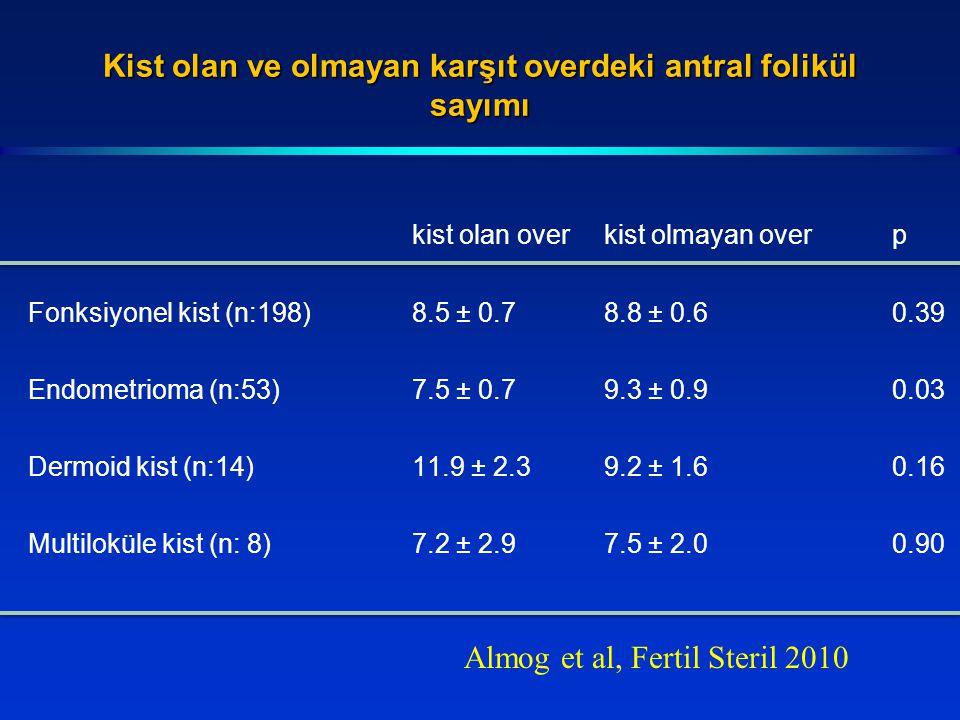 Kist olan ve olmayan karşıt overdeki antral folikül sayımı kist olan overkist olmayan overp Fonksiyonel kist (n:198)8.5 ± 0.78.8 ± 0.60.39 Endometrioma (n:53)7.5 ± 0.79.3 ± 0.90.03 Dermoid kist (n:14)11.9 ± 2.39.2 ± 1.60.16 Multiloküle kist (n: 8)7.2 ± 2.97.5 ± 2.00.90 Almog et al, Fertil Steril 2010