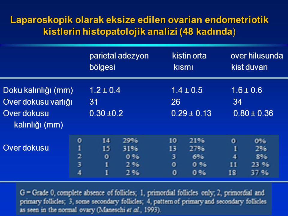 Laparoskopik olarak eksize edilen ovarian endometriotik kistlerin histopatolojik analizi (48 kadında) parietal adezyon kistin orta over hilusunda bölgesi kısmı kist duvarı Doku kalınlığı (mm)1.2 ± 0.4 1.4 ± 0.5 1.6 ± 0.6 Over dokusu varlığı31 26 34 Over dokusu 0.30 ±0.2 0.29 ± 0.13 0.80 ± 0.36 kalınlığı (mm) Over dokusu
