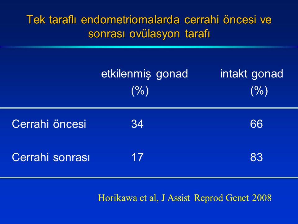Tek taraflı endometriomalarda cerrahi öncesi ve sonrası ovülasyon tarafı etkilenmiş gonadintakt gonad(%) Cerrahi öncesi 3466 Cerrahi sonrası1783 Horikawa et al, J Assist Reprod Genet 2008