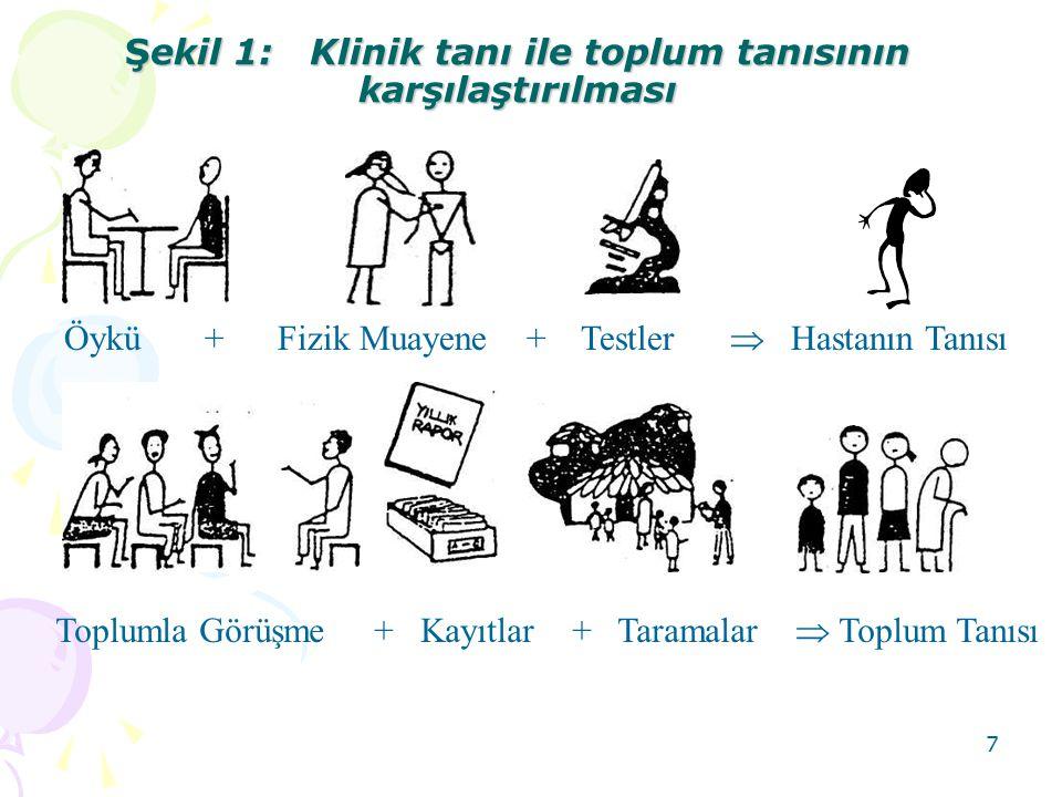 7 Şekil 1: Klinik tanı ile toplum tanısının karşılaştırılması Öykü + Fizik Muayene + Testler  Hastanın Tanısı Toplumla Görüşme + Kayıtlar + Taramalar  Toplum Tanısı