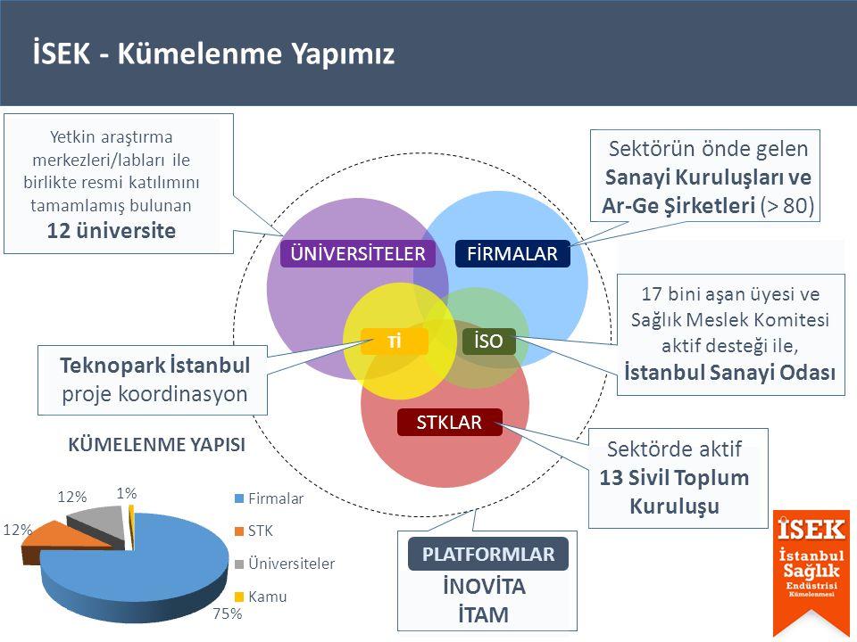 İSEK - Kümelenme Yapımız İSO ÜNİVERSİTELER PLATFORMLAR Tİ STKLAR FİRMALAR İNOVİTA İTAM Sektörün önde gelen Sanayi Kuruluşları ve Ar-Ge Şirketleri (> 80) 17 bini aşan üyesi ve Sağlık Meslek Komitesi aktif desteği ile, İstanbul Sanayi Odası Yetkin araştırma merkezleri/labları ile birlikte resmi katılımını tamamlamış bulunan 12 üniversite Teknopark İstanbul proje koordinasyon Sektörde aktif 13 Sivil Toplum Kuruluşu