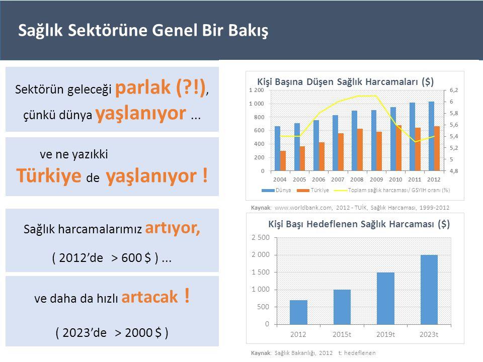 Sektörün geleceği parlak (?!), çünkü dünya yaşlanıyor... ve ne yazıkki Türkiye de yaşlanıyor ! Sağlık harcamalarımız artıyor, ( 2012'de > 600 $ )... S