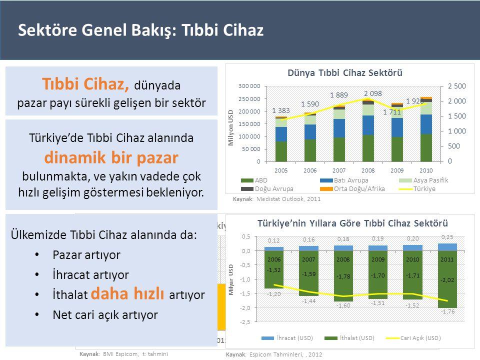 Tıbbi Cihaz, dünyada pazar payı sürekli gelişen bir sektör Sektöre Genel Bakış: Tıbbi Cihaz Türkiye'de Tıbbi Cihaz alanında dinamik bir pazar bulunmak