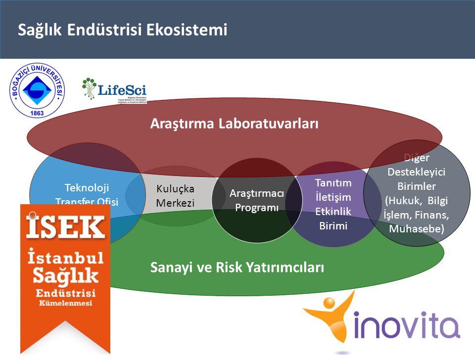 Kuluçka Merkezi Sanayi ve Risk Yatırımcıları Tanıtım İletişim Etkinlik Birimi Diğer Destekleyici Birimler (Hukuk, Bilgi İşlem, Finans, Muhasebe) Teknoloji Transfer Ofisi Araştırmacı Programı Araştırma Laboratuvarları Sağlık Endüstrisi Ekosistemi