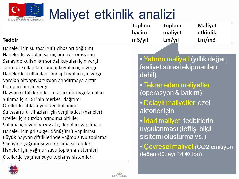 Maliyet etkinlik analizi Yatırım maliyeti (yıllık değer, faaliyet süresi ekipmanları dahil) Tekrar eden maliyetler (operasyon & bakım) Dolaylı maliyetler, özel aktörler için İdari maliyet, tedbirlerin uygulanması (teftiş, bilgi sisitemi oluşturma vs.) Çevresel maliyet (CO2 emisyon değeri düzeyi 14 €/Ton) Haneler için su tasarrufu cihazları dağıtımı Hanelerde varolan sarnıçların restorasyonu Sanayide kullanılan sondaj kuyuları için vergi Tarımda kullanılan sondaj kuyuları için vergi Hanelerde kullanılan sondaj kuyuları için vergi Varolan altyapıyla tuzdan arındırmaya arttır Pompacılar için vergi Hayvan çiftlilklerinde su tasarrufu uygulamaları Sulama için TSE nin merkezi dağıtımı Otellerde atık su yeniden kullanımı Su tasarrufu cihazları için vergi iadesi (haneler) Oteller için tuzdan arındırıcı bitkiler Sulama için yeni yüzey akış depoları yapılması Haneler için gri su geridönüşümü yapılması Büyük hayvan çiftliklerinde yağmu suyu toplama Sanayide yağmur suyu toplama sistemleri Haneler için yağmur suyu toplama sistemleri Otellerde yağmur suyu toplama sistemleri Tedbir Toplam hacim m3/yıl Toplam maliyet Lm/yıl Maliyet etkinlik Lm/m3
