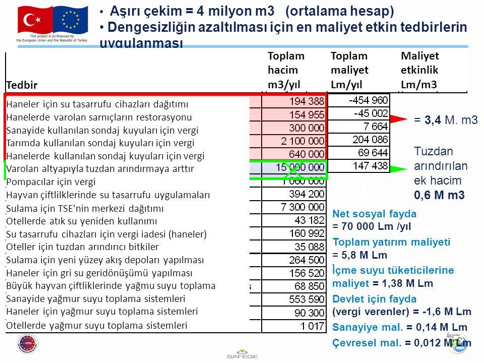 = 3,4 M. m3 Aşırı çekim = 4 milyon m3 (ortalama hesap) Dengesizliğin azaltılması için en maliyet etkin tedbirlerin uygulanması Net sosyal fayda = 70 0