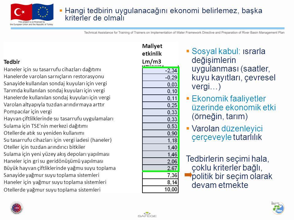  Hangi tedbirin uygulanacağını ekonomi belirlemez, başka kriterler de olmalı  Sosyal kabul: ısrarla değişimlerin uygulanması (saatler, kuyu kayıtları, çevresel vergi…)  Ekonomik faaliyetler üzerinde ekonomik etki (örneğin, tarım)  Varolan düzenleyici çerçeveyle tutarlılık Tedbirlerin seçimi hala, çoklu kriterler bağlı, politik bir seçim olarak devam etmekte Tedbir Maliyet etkinlik Lm/m3 Haneler için su tasarrufu cihazları dağıtımı Hanelerde varolan sarnıçların restorasyonu Sanayide kullanılan sondaj kuyuları için vergi Tarımda kullanılan sondaj kuyuları için vergi Hanelerde kullanılan sondaj kuyuları için vergi Varolan altyapıyla tuzdan arındırmaya arttır Pompacılar için vergi Hayvan çiftlilklerinde su tasarrufu uygulamaları Sulama için TSE nin merkezi dağıtımı Otellerde atık su yeniden kullanımı Su tasarrufu cihazları için vergi iadesi (haneler) Oteller için tuzdan arındırıcı bitkiler Sulama için yeni yüzey akış depoları yapılması Haneler için gri su geridönüşümü yapılması Büyük hayvan çiftliklerinde yağmu suyu toplama Sanayide yağmur suyu toplama sistemleri Haneler için yağmur suyu toplama sistemleri Otellerde yağmur suyu toplama sistemleri