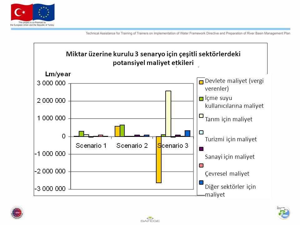 Miktar üzerine kurulu 3 senaryo için çeşitli sektörlerdeki potansiyel maliyet etkileri Devlete maliyet (vergi verenler) İçme suyu kullanıcılarına maliyet Tarım için maliyet Turizmi için maliyet Sanayi için maliyet Çevresel maliyet Diğer sektörler için maliyet