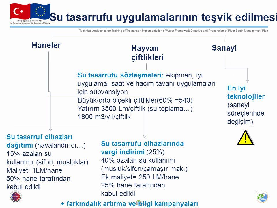 Su tasarrufu uygulamalarının teşvik edilmesi Haneler Sanayi Hayvan çiftlikleri Su tasarruf cihazları dağıtımı (havalandırıcı…) 15% azalan su kullanımı (sifon, musluklar) Maliyet: 1LM/hane 50% hane tarafından kabul edildi Su tasarrufu cihazlarında vergi indirimi (25%) 40% azalan su kullanımı (musluk/sifon/çamaşır mak.) Ek maliyet= 250 LM/hane 25% hane tarafından kabul edildi Su tasarrufu sözleşmeleri: ekipman, iyi uygulama, saat ve hacim tavanı uygulamaları için sübvansiyon Büyük/orta ölçekli çiftlikler(60% =540) Yatırım 3500 Lm/çiftlik (su toplama…) 1800 m3/yıl/çiftlik En iyi teknolojiler (sanayi süreçlerinde değişim) + farkındalık artırma ve bilgi kampanyaları