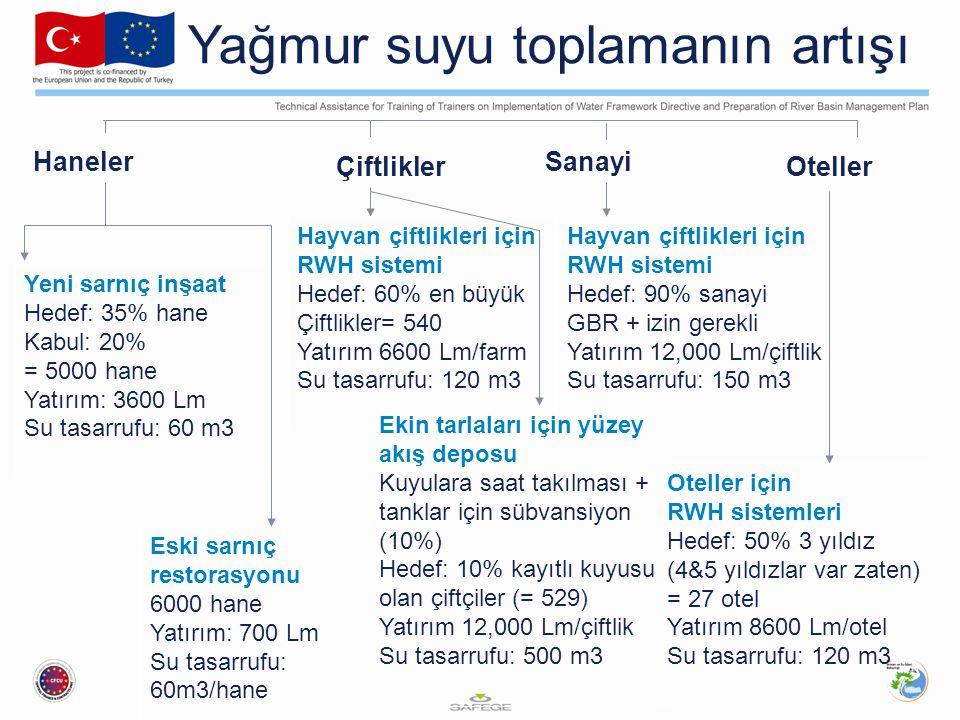 Yağmur suyu toplamanın artışı Haneler Sanayi ÇiftliklerOteller Eski sarnıç restorasyonu 6000 hane Yatırım: 700 Lm Su tasarrufu: 60m3/hane Yeni sarnıç inşaat Hedef: 35% hane Kabul: 20% = 5000 hane Yatırım: 3600 Lm Su tasarrufu: 60 m3 Hayvan çiftlikleri için RWH sistemi Hedef: 60% en büyük Çiftlikler= 540 Yatırım 6600 Lm/farm Su tasarrufu: 120 m3 Ekin tarlaları için yüzey akış deposu Kuyulara saat takılması + tanklar için sübvansiyon (10%) Hedef: 10% kayıtlı kuyusu olan çiftçiler (= 529) Yatırım 12,000 Lm/çiftlik Su tasarrufu: 500 m3 Hayvan çiftlikleri için RWH sistemi Hedef: 90% sanayi GBR + izin gerekli Yatırım 12,000 Lm/çiftlik Su tasarrufu: 150 m3 Oteller için RWH sistemleri Hedef: 50% 3 yıldız (4&5 yıldızlar var zaten) = 27 otel Yatırım 8600 Lm/otel Su tasarrufu: 120 m3