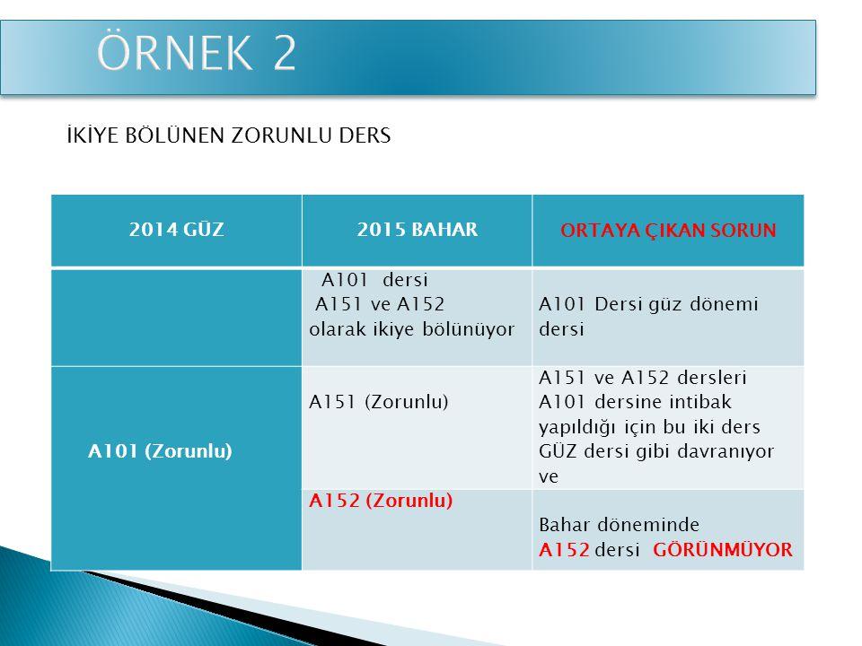 KALDIRILAN ZORUNLU DERS 2014 BAHAR 2015 BAHAR ORTAYA ÇIKAN SORUN A120 (Zorunlu) BAŞARISIZ Ders Kaldırılmış Başarısız olunan ders mutlaka alınmalı İki zorunlu ders eşdeğer yapıldığı için B110 (Zorunlu) BAŞARILI B110 (Zorunlu) dersi A120 (Zorunlu) dersinin yerine tanımlanmış (Aynı müfredat) Öğrencinın başarılı olduğu dersi BAŞARISIZ gibi görünüyor ve sistem almasını zorluyor.