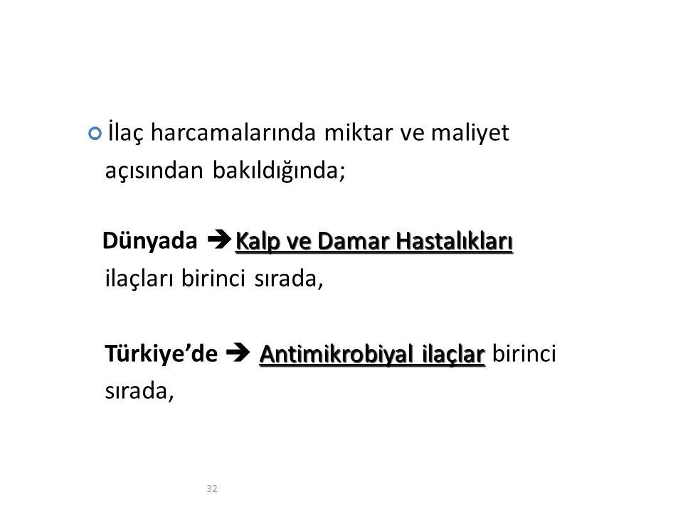 32 İlaç harcamalarında miktar ve maliyet açısından bakıldığında; Kalp ve Damar Hastalıkları Dünyada  Kalp ve Damar Hastalıkları ilaçları birinci sırada, Antimikrobiyal ilaçlar Türkiye'de  Antimikrobiyal ilaçlar birinci sırada,