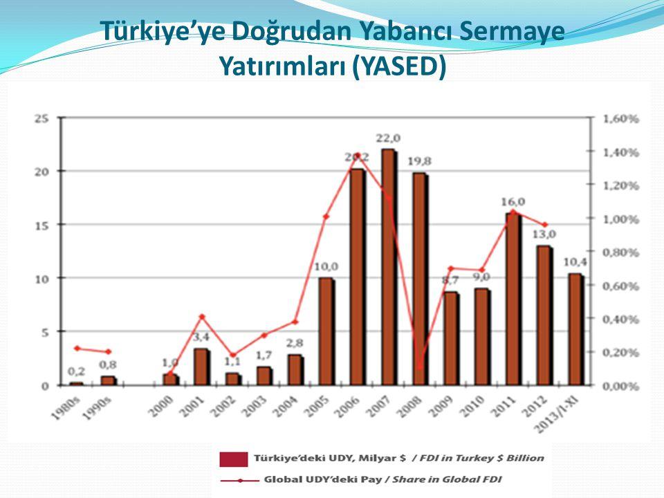 Türkiye'ye Doğrudan Yabancı Sermaye Yatırımları (YASED)