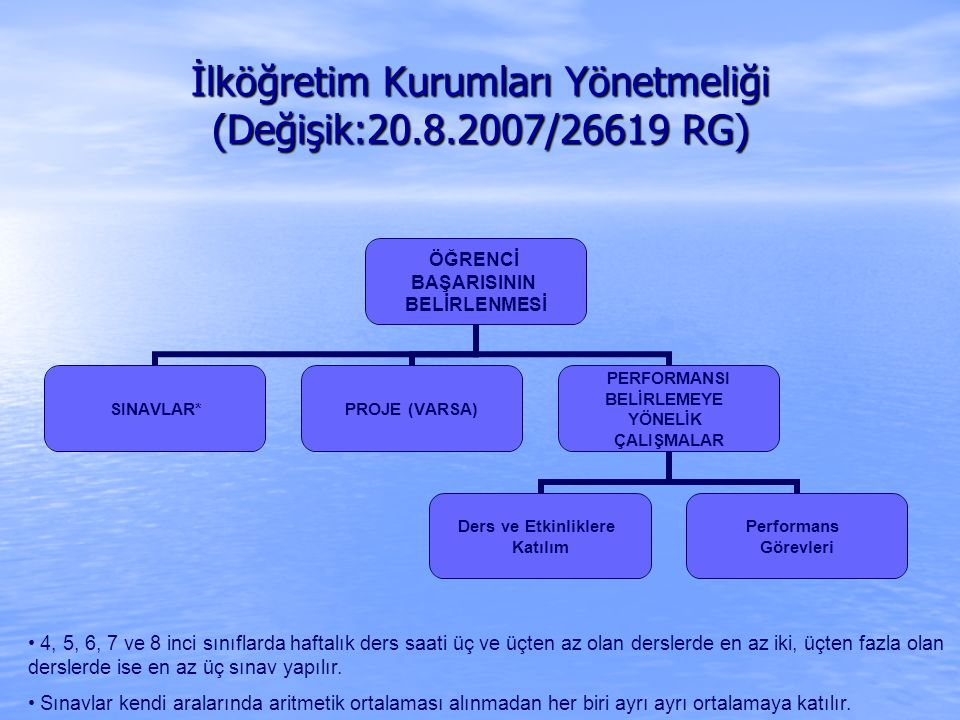 İlköğretim Kurumları Yönetmeliği (Değişik:20.8.2007/26619 RG) ÖĞRENCİ BAŞARISININ BELİRLENMESİ SINAVLAR*PROJE (VARSA) PERFORMANSI BELİRLEMEYE YÖNELİK ÇALIŞMALAR Ders ve Etkinliklere Katılım Performans Görevleri 4, 5, 6, 7 ve 8 inci sınıflarda haftalık ders saati üç ve üçten az olan derslerde en az iki, üçten fazla olan derslerde ise en az üç sınav yapılır.