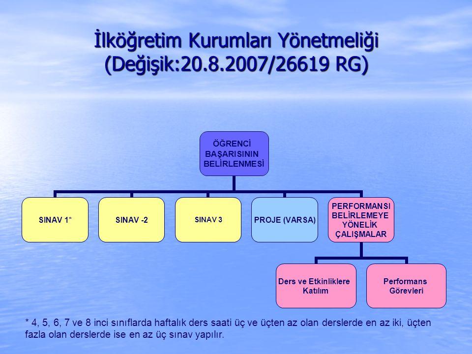 İlköğretim Kurumları Yönetmeliği (Değişik:20.8.2007/26619 RG) ÖĞRENCİ BAŞARISININ BELİRLENMESİ SINAV 1*SINAV -2SINAV 3PROJE (VARSA) PERFORMANSI BELİRLEMEYE YÖNELİK ÇALIŞMALAR Ders ve Etkinliklere Katılım Performans Görevleri * 4, 5, 6, 7 ve 8 inci sınıflarda haftalık ders saati üç ve üçten az olan derslerde en az iki, üçten fazla olan derslerde ise en az üç sınav yapılır.