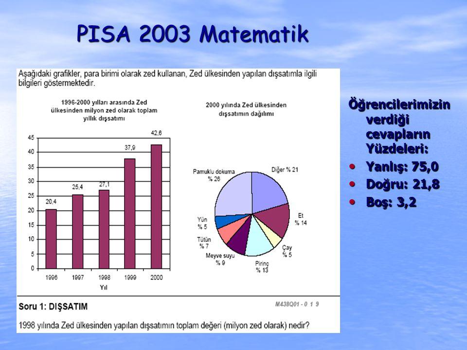 PISA 2003 Matematik Öğrencilerimizin verdiği cevapların Yüzdeleri: Yanlış: 75,0 Yanlış: 75,0 Doğru: 21,8 Doğru: 21,8 Boş: 3,2 Boş: 3,2
