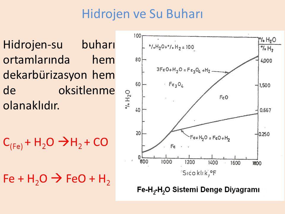 Hidrojen-su buharı ortamlarında hem dekarbürizasyon hem de oksitlenme olanaklıdır.