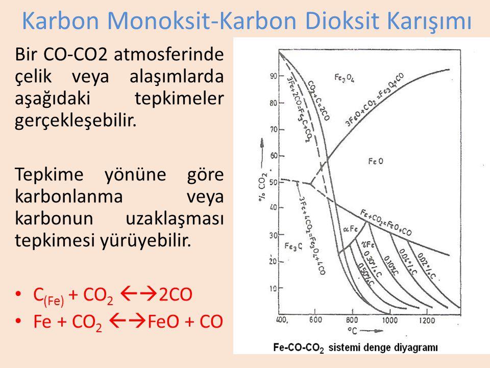 Karbon Monoksit-Karbon Dioksit Karışımı Bir CO-CO2 atmosferinde çelik veya alaşımlarda aşağıdaki tepkimeler gerçekleşebilir.