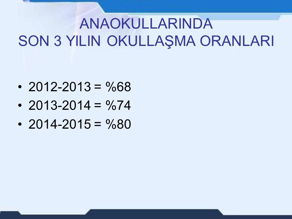 ANAOKULLARINDA SON 3 YILIN OKULLAŞMA ORANLARI 2012-2013 = %68 2013-2014 = %74 2014-2015 = %80