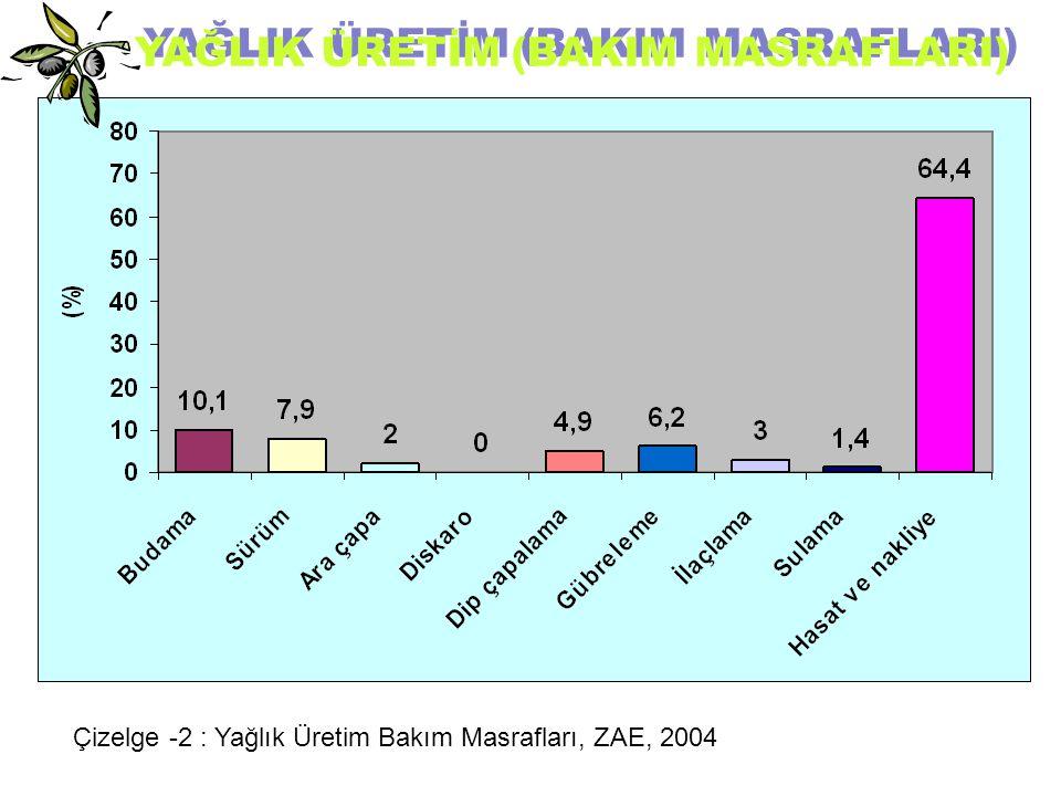 YAĞLIK ÜRETİM (BAKIM MASRAFLARI) Çizelge -2 : Yağlık Üretim Bakım Masrafları, ZAE, 2004