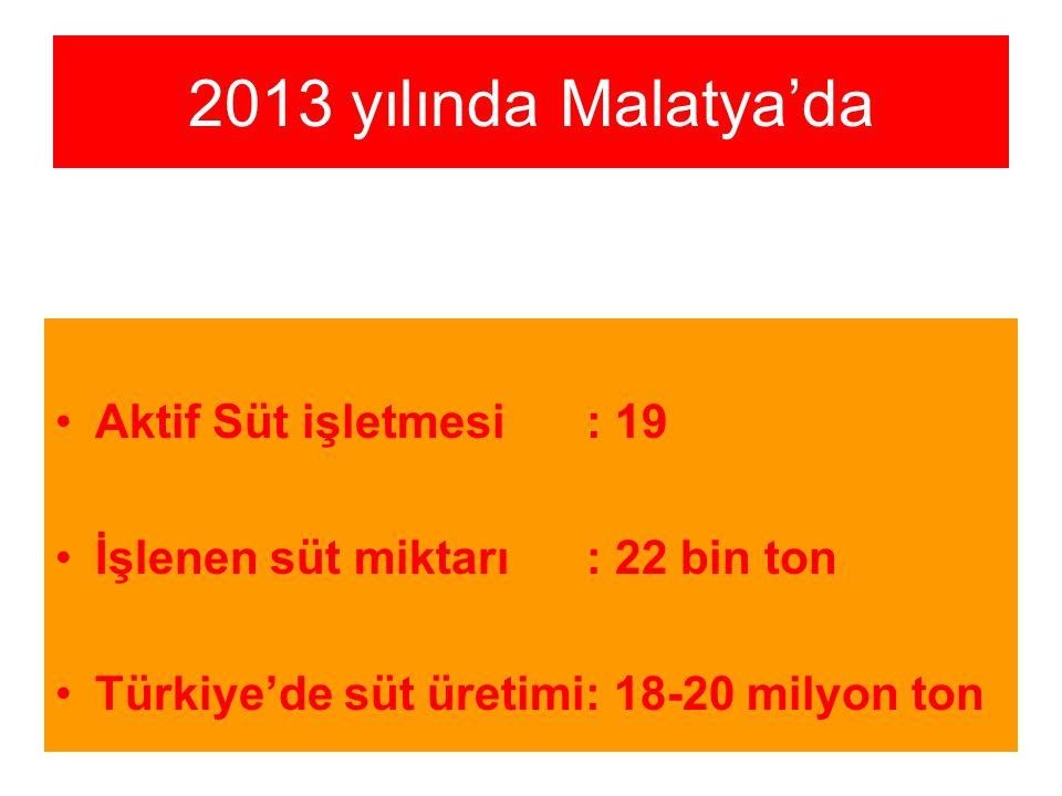 2 2013 yılında Malatya'da Aktif Süt işletmesi : 19 İşlenen süt miktarı: 22 bin ton Türkiye'de süt üretimi: 18-20 milyon ton