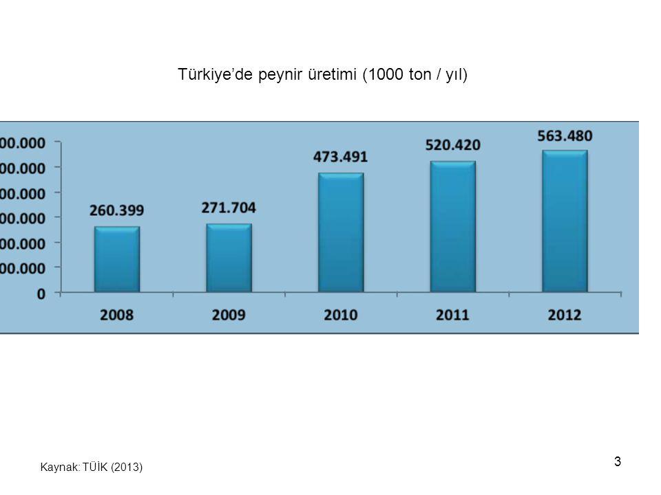 4 Türkiye'de yoğurt ve ayran üretimi (bin ton / yıl) Kaynak: TÜİK (2013)