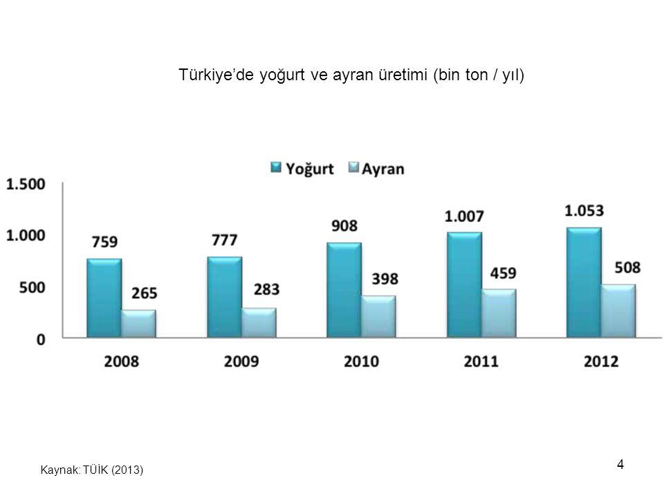 5 Kişi başına tüketim TÜİK (2013) Kişi başına yoğurt tüketimi 28 kg/yıl Kişi başına peynir tüketimi 15 kg/yıl Kişi başına içme sütü tüketimi 33 L/yıl